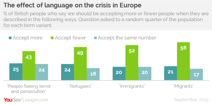 """Cách gọi """"người tị nạn"""" hay """"người nhập cư"""" cũng tác động đến thái độ đồng ý tiếp nhận các nạn nhân chạy trốn từ Syria."""