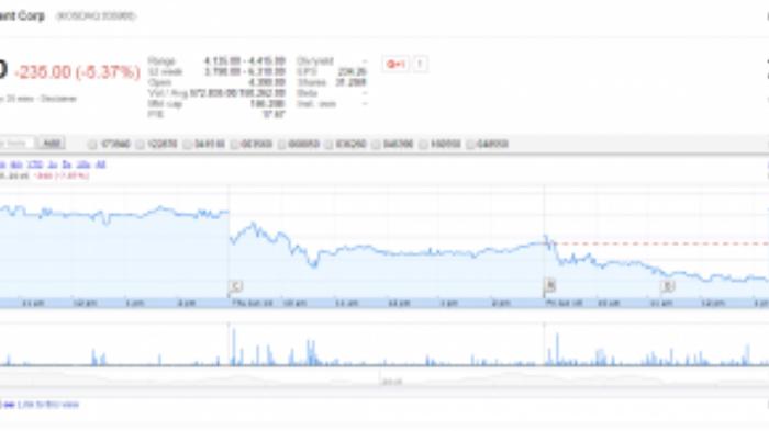 Cổ phiếu của JYP sụt giảm tới 5%