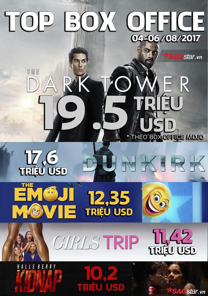 Mặc kệ ý kiến trái chiều, 'The Dark Tower' cùng 'Sắc đẹp ngàn cân' vẫn đứng đầu tại Bắc Mỹ và Việt Nam