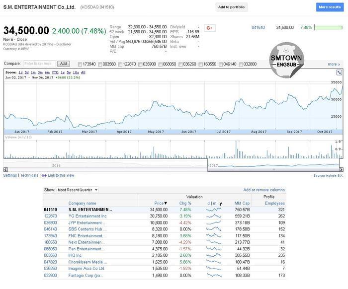 Cổ phiếu SM tăng 7.48% vào ngày SuJu comeback, mức tăng cao nhất của SM trong năm 2017.