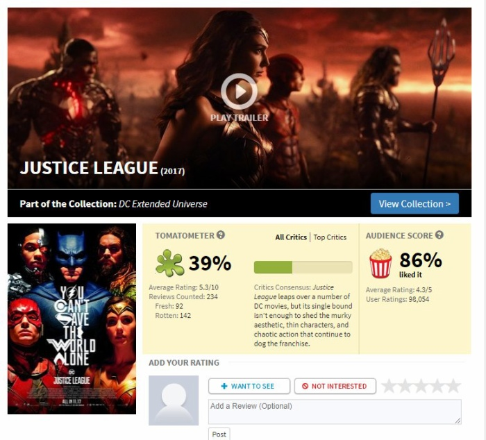 Từ điểm Rotten Tomatoes của Justice League,