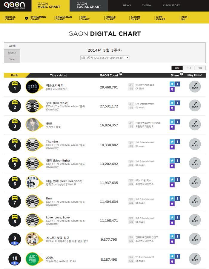 Hiện tại, các số liệu vẫn đang được Gaon Chart tính toán và phân bổ, bắt đầu sửa đổi từ năm 2018.