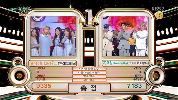Một lần nữa chiến thắng trước đàn anh EXO - CBX để giành chiếc cúp trên Music Bank (20/4).