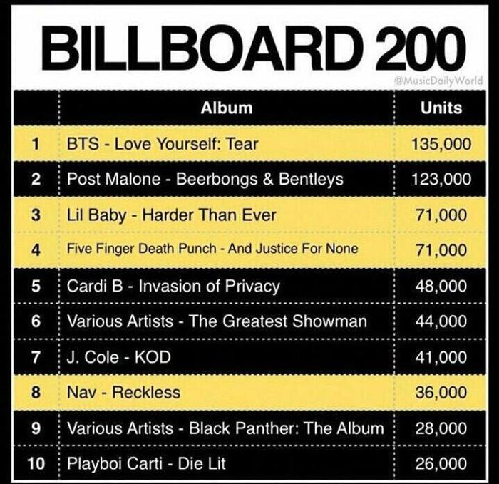 Làm nên lịch sử: 12 năm mới có album nước ngoài đứng đầu BXH danh giá nhất thế giới và đó chính là BTS!