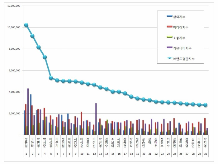 Bất ngờ với BXH danh tiếng thương hiệu diễn viên Hàn Quốc tháng 6, ai là người thắng cuộc? ảnh 0