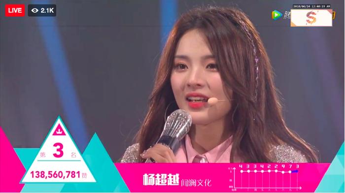 Dương Siêu Việt- cô nàng được mệnh danh là So Hye phiên bản Trung đã xếp ở vị trí thứ 3.