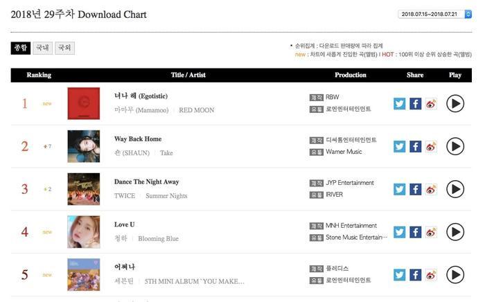 Ở BXH download, Egotistic của MAMAMOO chiếm vị trí số 1 và theo sau là Way Back Home của Shaun. Ca khúc Dance the Night Away ở vị trí thứ 3 vàLove Ucủa Chunghađang đứng vị trí thứ 4. Trong khi đó, theo sát ở vị trí thứ 5 đó chính là Oh My! của SEVENTEEN.