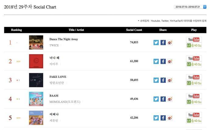 """TWICE tiếp tục giữ ngôi """"vương"""" ở bảng xếp hạng xã hội tuần này với Dance the Night Away. Ca khúc chủ đề mới của MAMAMOO Egotistic nằm ở vị trí thứ 2. Fake Lovecủa BTSvươn lên vị trí thứ 3 trên bảng xếp hạng tuần. Lần lượt nằm ở vị trí thứ 4 và 5 làBAAM củaMOMOLANDvà Oh My! của SEVENTEEN."""