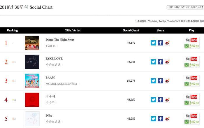 BXH Gaon tuần: Seungri leo lên vị trí đầu tiên trong khi BTS quay lại với một ca khúc gây bất ngờ