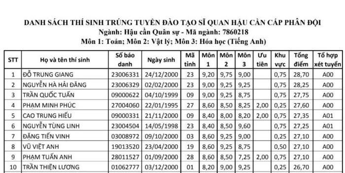 Top 10 thí sinh có điểm xét tuyển cao nhất vào Học viện Hậu cần năm 2018. Ảnh: Vietnamnet.
