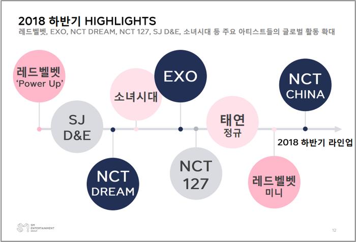 Bảng kế hoạch trở lại của các nghệ sĩ SM trong nửa cuối năm 2018.