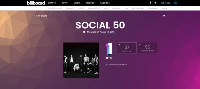 BTS đã đạt No.1 Billboard Social 50 được 87 tuần trong đó có 57 tuần No.1 liên tiếp, không bị các đối thủ khác chen ngang giành ngôi vương.