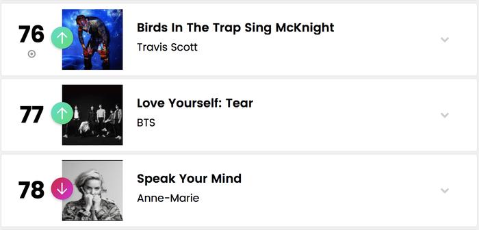 """Chưa hết, album Love Yourself: Tear của BTS cũng """"hạ cánh"""" ở vị trí 77 trên BXH Billboard 200, đây là tuần thứ 12 mà đĩa nhạc này có mặt tại Billboard 200."""