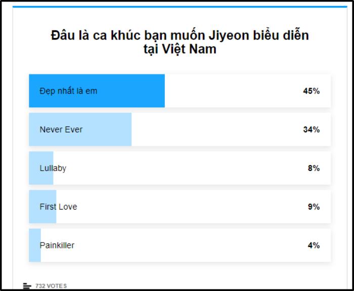 Kết quả bầu chọn ca khúc mà V-Queens muốn Jiyeon biểu diễn ngày 28/12.