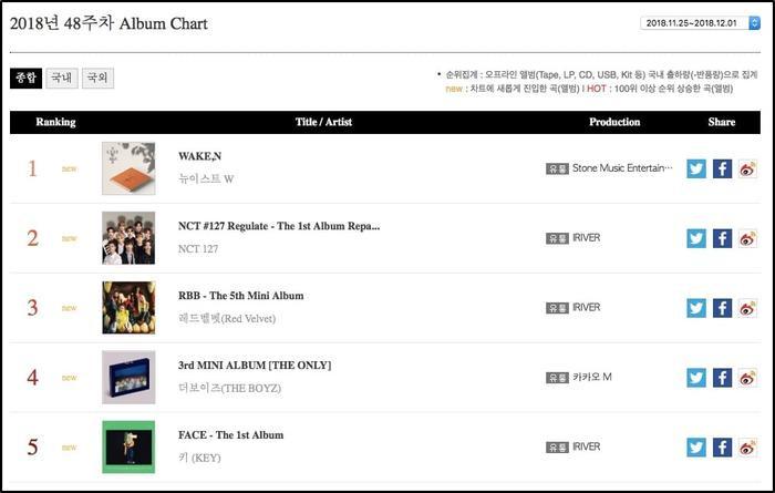 WAKE,N no.1 Album chart tuần qua.