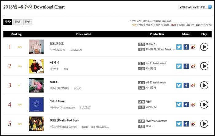 Help me no.1 Download chart tuần qua.