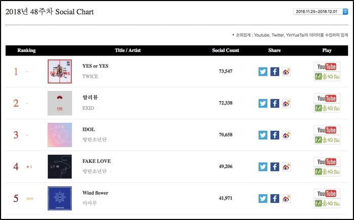 Sản phẩm của TWICE, EXID và BTS top.3 bảng Social tuần.
