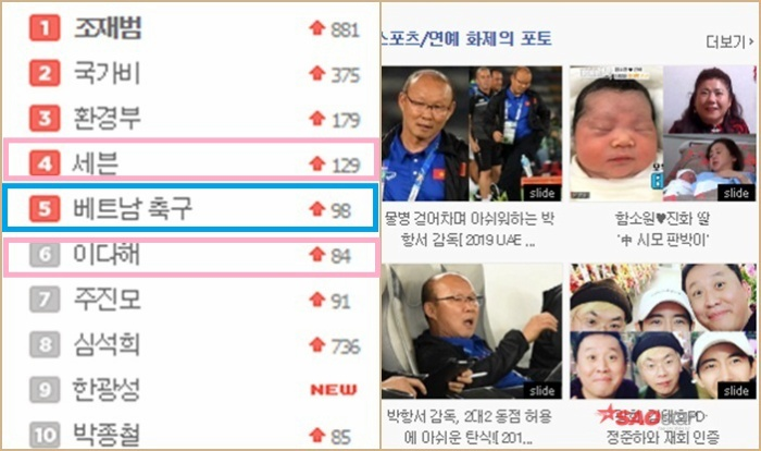 """Bên cạnh đó, từ khóa """"Bóng đá Việt Nam"""" đứng ở top 5 trong xếp hạng tìm kiếm trên Nate. Từ khóa về cặp đôi ca sĩ Se7en và Lee Da Hae lần lượt ở vị trí thứ 4 và 6."""