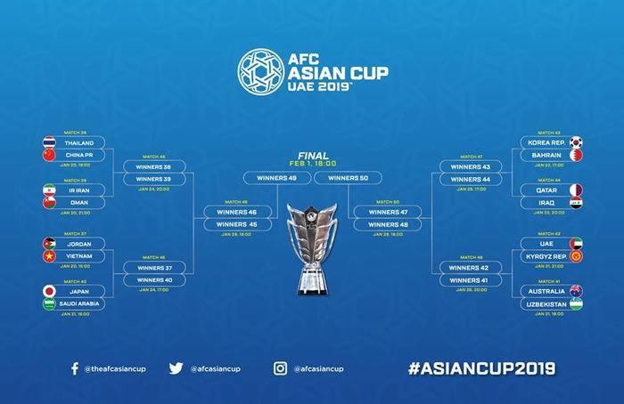 Việt Nam sẽ đá trận đầu tiên ở vòng 1/8 ASIAN Cup 2019.