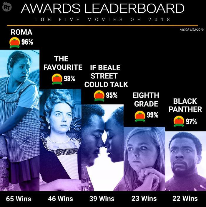 Nhìn vào thành tích 198 đề cử với 58 chiến thắng, ai có thể nói Black Panther không xứng đáng góp mặt tại Oscar 2019? ảnh 4