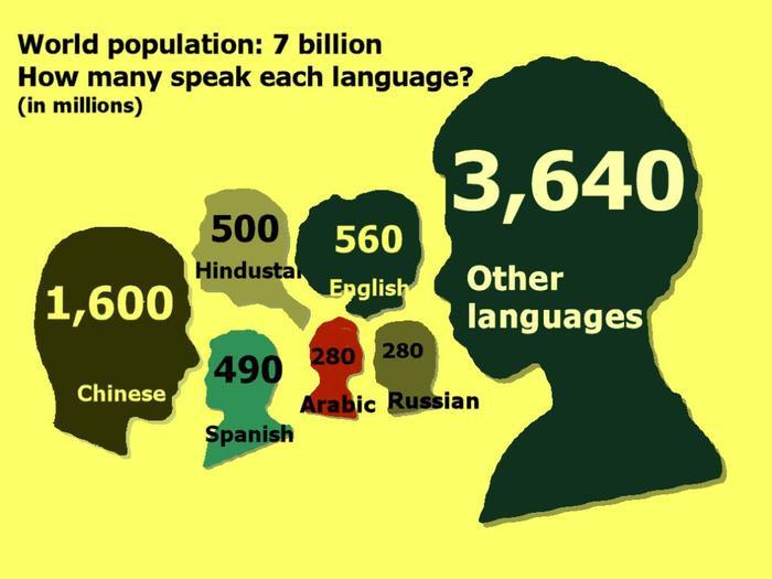 Trên Trái Đất có tới 7000 ngôn ngữ