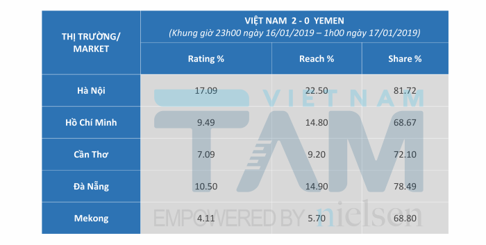 Trận Việt Nam gặp Nhật Bản tại Asian Cup 2019 lập kỉ lục cho thấy thầy trò ông Park Hang Seo được yêu thích đến mức nào ảnh 1
