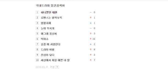 Top 10 drama được tìm kiếm nhiều nhất hiện nay tại Hàn: Phụ lục tình yêu chỉ xếp thứ 2, Chạm vào tim em xếp tận thứ 9 ảnh 0