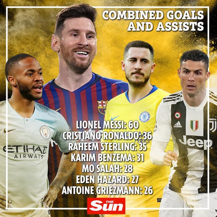 Messi không có đối thủ xét về thành tích ghi bàn và kiến tạo.