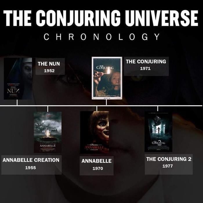 Phim kinh dị The Conjuring 3 sẽ ra rạp vào mùa thu 2020 ảnh 1
