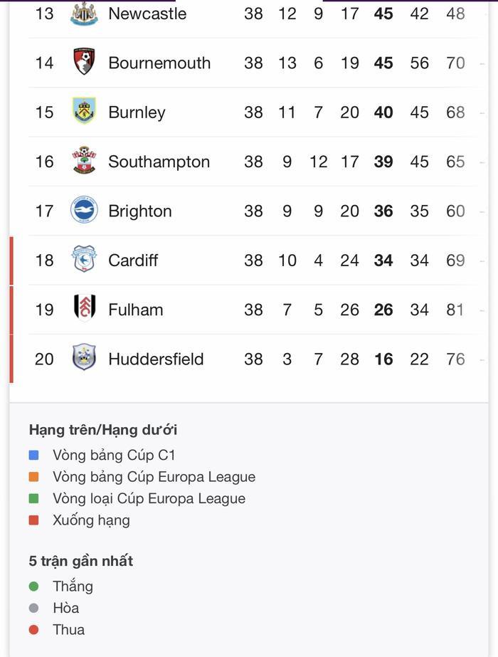 Kết quả, BXH chung cuộc Premier League ảnh 9