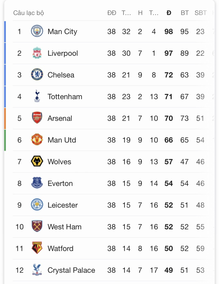 Kết quả, BXH chung cuộc Premier League ảnh 8
