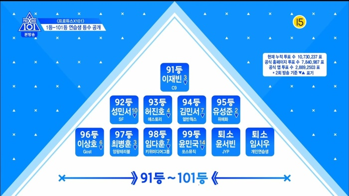 Thứ hạng thực tập sinh trong tập 3 Produce X 101: Kim Yo Han, Lee Eun Sang và Min Kyu  Ai đứng đầu? ảnh 20