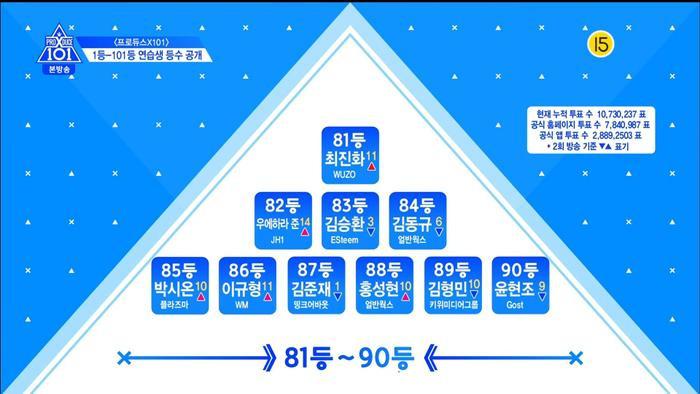 Thứ hạng thực tập sinh trong tập 3 Produce X 101: Kim Yo Han, Lee Eun Sang và Min Kyu  Ai đứng đầu? ảnh 19