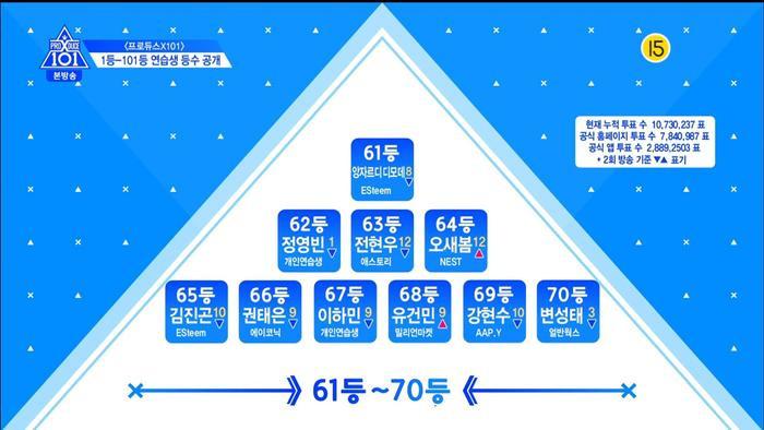 Thứ hạng thực tập sinh trong tập 3 Produce X 101: Kim Yo Han, Lee Eun Sang và Min Kyu  Ai đứng đầu? ảnh 17