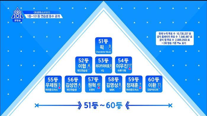 Thứ hạng thực tập sinh trong tập 3 Produce X 101: Kim Yo Han, Lee Eun Sang và Min Kyu  Ai đứng đầu? ảnh 16