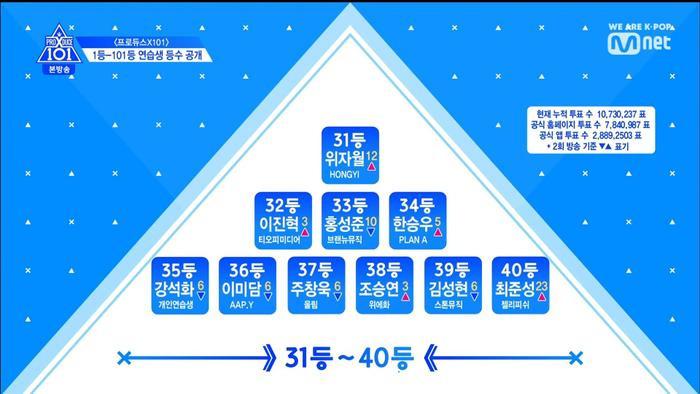 Thứ hạng thực tập sinh trong tập 3 Produce X 101: Kim Yo Han, Lee Eun Sang và Min Kyu  Ai đứng đầu? ảnh 14