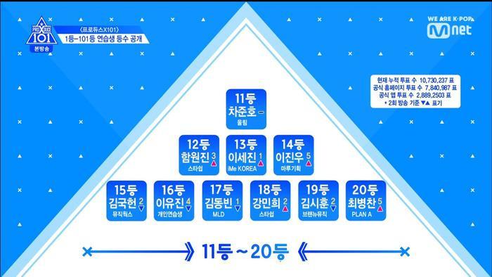 Thứ hạng thực tập sinh trong tập 3 Produce X 101: Kim Yo Han, Lee Eun Sang và Min Kyu  Ai đứng đầu? ảnh 12