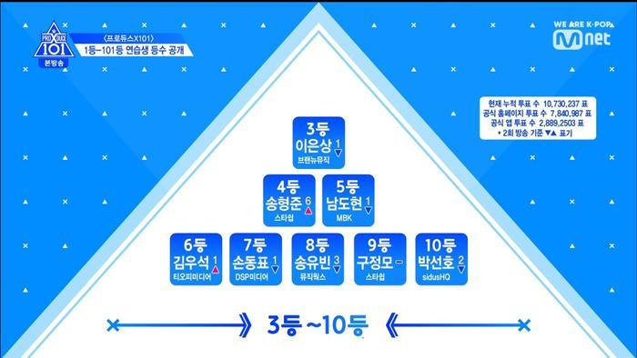 Thứ hạng thực tập sinh trong tập 3 Produce X 101: Kim Yo Han, Lee Eun Sang và Min Kyu  Ai đứng đầu? ảnh 11
