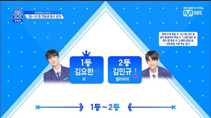 Thứ hạng thực tập sinh trong tập 3 Produce X 101: Kim Yo Han, Lee Eun Sang và Min Kyu  Ai đứng đầu? ảnh 0