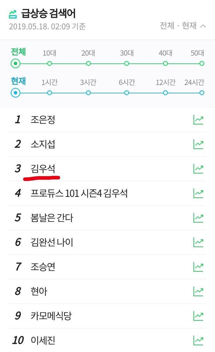 Đứng thứ ba trong bảng xếp hạng tìm kiếm. Trong khi hai vị trí đầu thuộc về Jo Eun Jung và So Ji Sub. Họ mới tuyên bố hẹn hò.