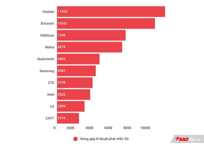 Top 10 công ty có nhiều đóng góp kĩ thuật cho công nghệ 5G nhất. (Nguồn: IPlytics)