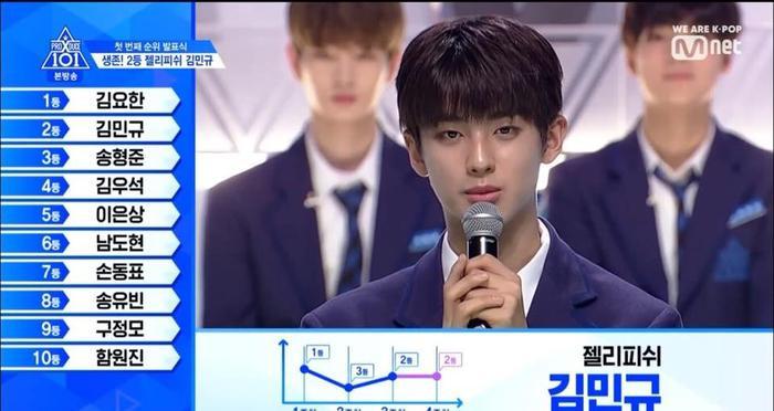 Kim Mingyu đạt hạng 2 trong tập 5 của PRODUCE X 101.