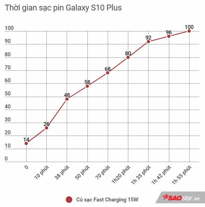 Đánh giá Galaxy S10+ Park Hang-Seo phiên bản giới hạn: Đẹp từ ngoài vào trong! ảnh 21