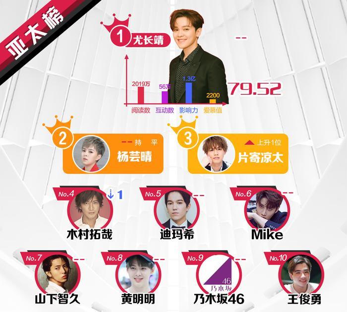 BXH sao quyền lực Weibo tuần 2 tháng 6: Vương Tuấn Khải tăng mạnh, Lâm Nhất lần đầu lọt top sao mới ảnh 2