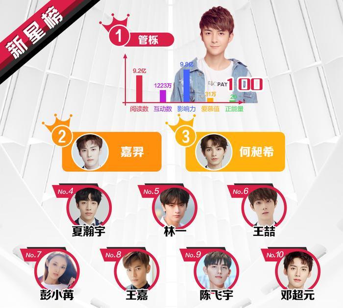 BXH sao quyền lực Weibo tuần 2 tháng 6: Vương Tuấn Khải tăng mạnh, Lâm Nhất lần đầu lọt top sao mới ảnh 4
