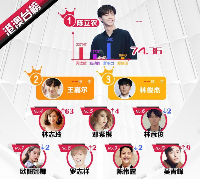 BXH sao quyền lực Weibo tuần 2 tháng 6: Vương Tuấn Khải tăng mạnh, Lâm Nhất lần đầu lọt top sao mới ảnh 1