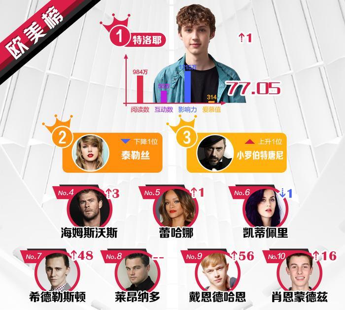 BXH sao quyền lực Weibo tuần 2 tháng 6: Vương Tuấn Khải tăng mạnh, Lâm Nhất lần đầu lọt top sao mới ảnh 3