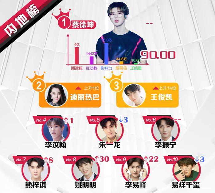 BXH sao quyền lực Weibo tuần 2 tháng 6: Vương Tuấn Khải tăng mạnh, Lâm Nhất lần đầu lọt top sao mới ảnh 0