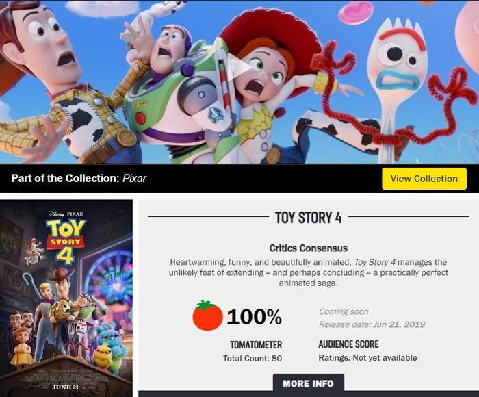 Rotten Tomatoes đã cho Toy Story 4 100% điểm đánh giá.