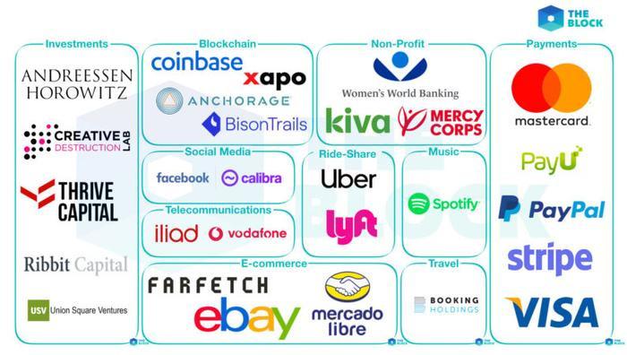 Các công ty tham gia Libra Association chia theo lĩnh vực.